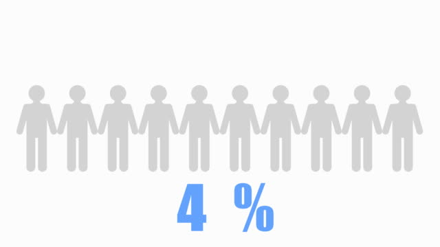 10% of people Infographic video