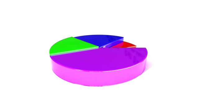 Pie Chart video