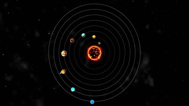 Planets revolving around the sun video
