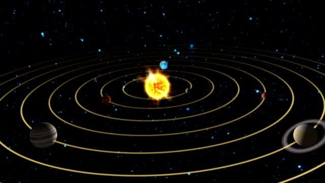 Solar System Animation video