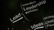 Success Brainstorming Mind Map on Blackboard video