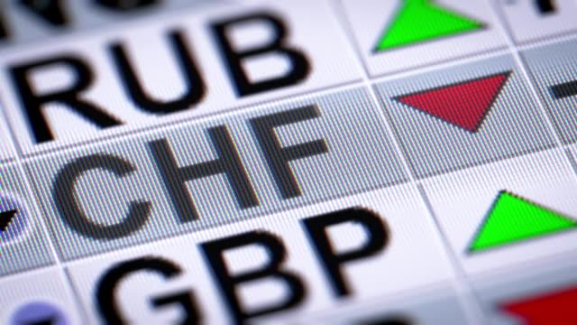 Swiss Franc. Down. video