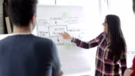 Woman discussing the workflow on whiteboard video