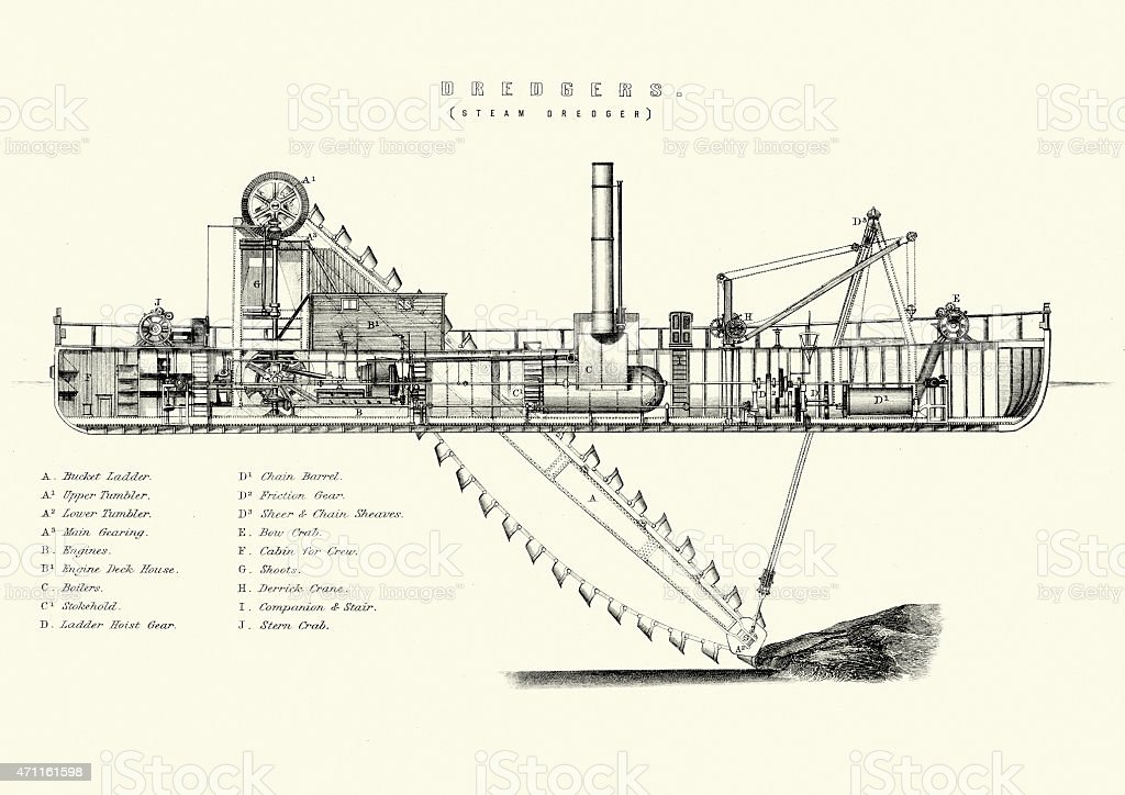 19th Century Steam Dredger Vintage engraving of a 19th Century Steam Dredger. Dredging is an excavation activity or operation usually carried out at least partly underwater, in shallow seas or fresh water areas with the purpose of gathering up bottom sediments and disposing of them at a different location. This technique is often used to keep waterways navigable. 19th Century stock illustration