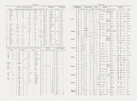 Alphabets of different languages, published in 1893