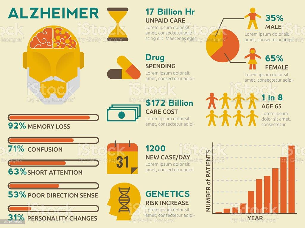Alzheimer Infographic vector art illustration