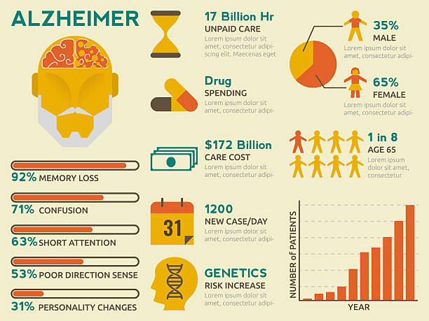 Alzheimer Infographic vector art illustration