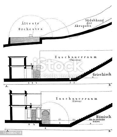 Teatro antiguo (Teatro Dionisio) en las tres épocas principales de su desarrollo