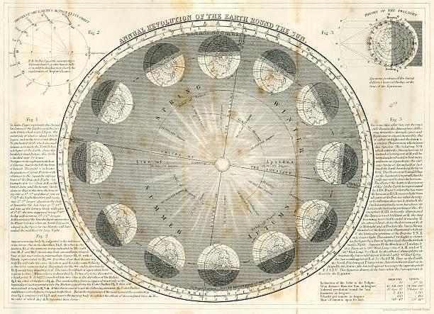 ilustrações de stock, clip art, desenhos animados e ícones de rotação anual da terra - mapa das estrelas