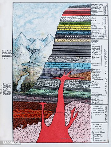 Antique colored illustrations: Soil stratification layers