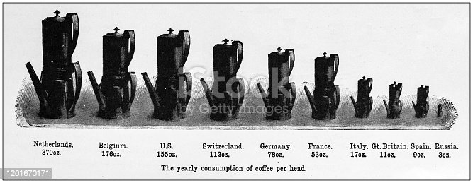 Antique Illustration infographic: Yearly consumption of coffee per country