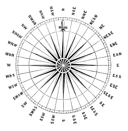 Antique illustration of Compass rose (windrose)