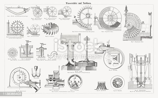 Antique water wheels and water turbines. Wood engravings, published in 1897.