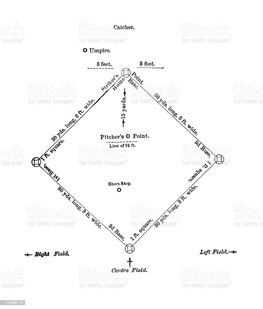 Baseball Field Plan | Antique Sports Illustrations royalty-free baseball field plan antique sports illustrations stock vector art & more images of 19th century