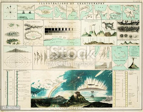 Illustrations of Cartography - samples of geographical features such a seas, oceans, mountains, gulf, woodlands