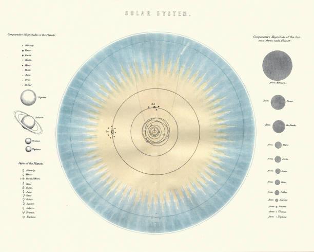 ilustrações de stock, clip art, desenhos animados e ícones de chart of the solar system, victorian 19th century - mapa das estrelas