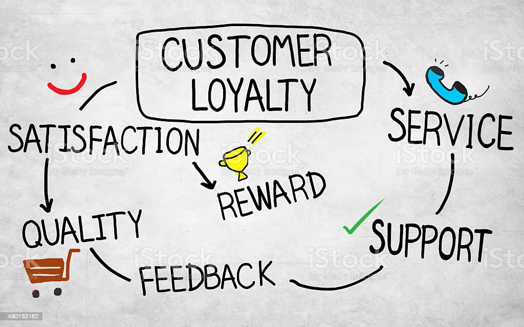 Customer Loyalty Satisfaction Support Strategy Concept vector art illustration
