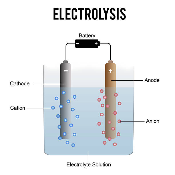 Best Electrolysis Illustrations, Royalty-Free Vector