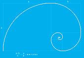 Fibonacci Spiral or Fibonacci Succession