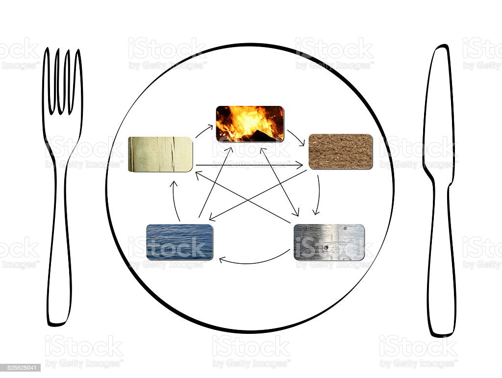 food and the five elements vector art illustration