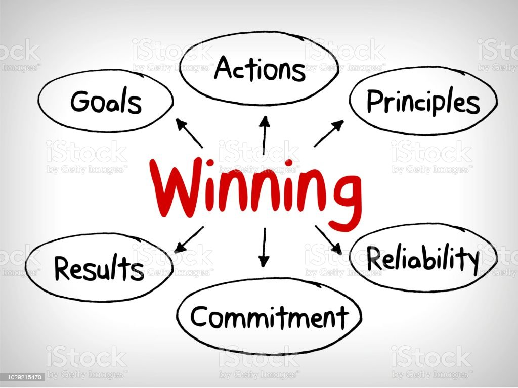 How to win qualities in mind map, business concept