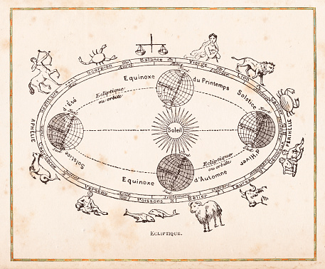Illustration of orbit planets and equinox 1888