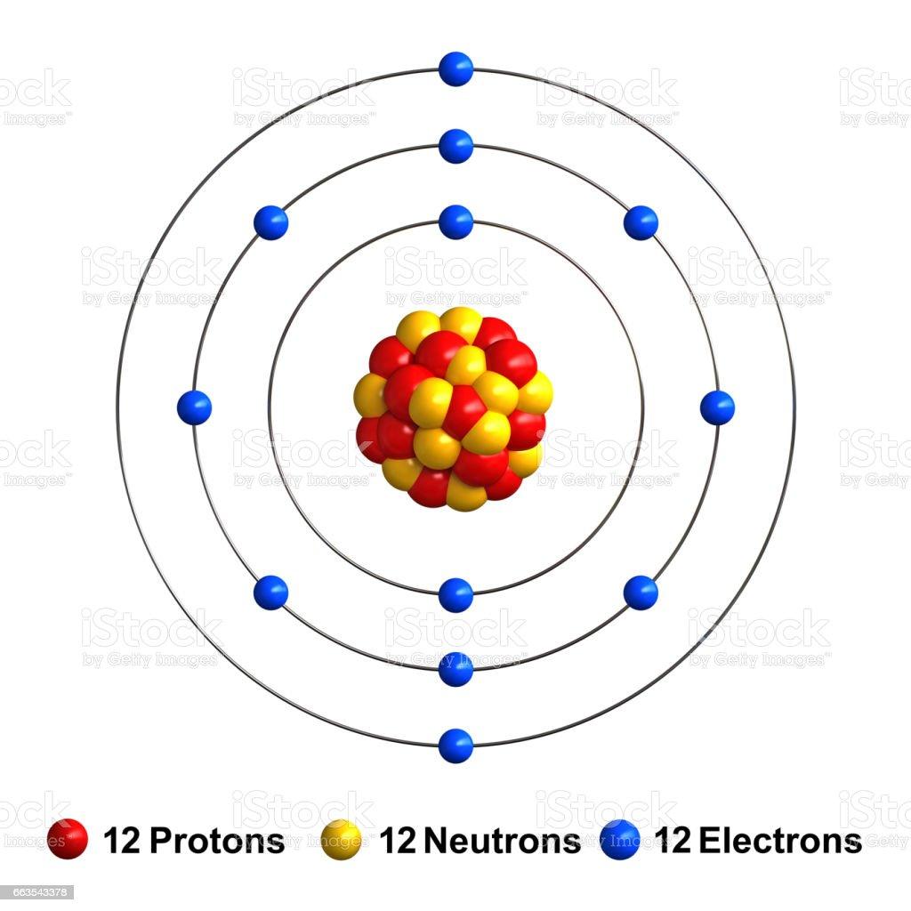 Magnesium model