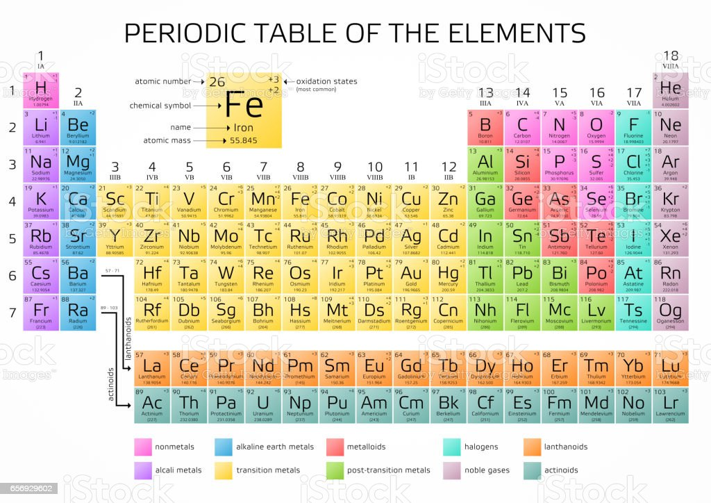Periodic Table complete table of periodic elements : Mendeleevs Periodic Table Of Elements With New Elements 2016 stock ...