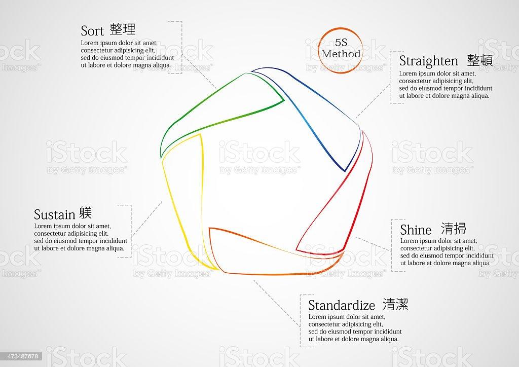 5 S 方法のインフォグラフィックはライン ベクターアートイラスト