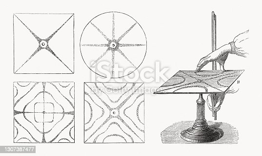 Method of creating Chladni figures, wood engravings, published in 1893