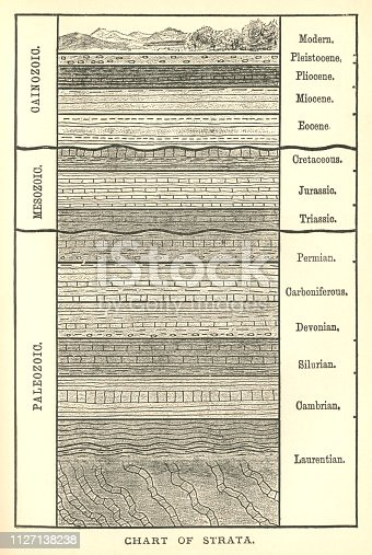 "A 19th century chart of the Earth's strata. From ""The World's Foundations or Geology for Beginners"" by Agnes Giberne. Published in 1899 by Seeley, Jackson & Halliday, London."