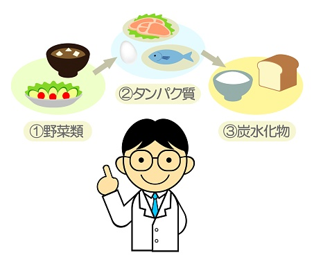 Order of meals