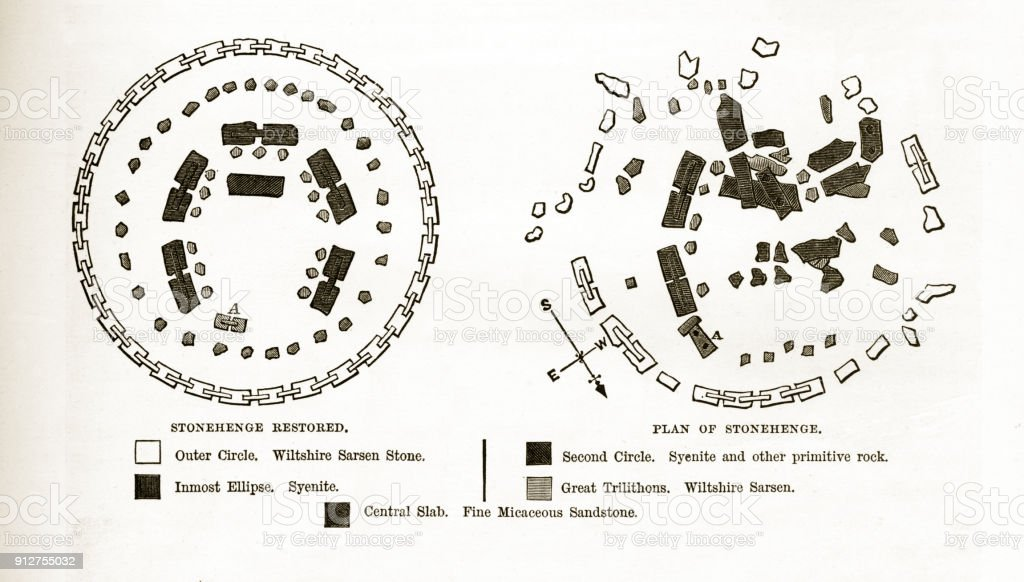 Plan of Stonehenge Before and After Restoration in 1880 Engraving vector art illustration