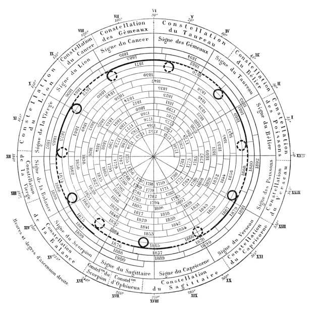 ilustrações de stock, clip art, desenhos animados e ícones de planet retrograde chart of jupiter for 1750 to 1900 - 19th century - mapa das estrelas