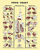 istock Pork Chart 1003357892