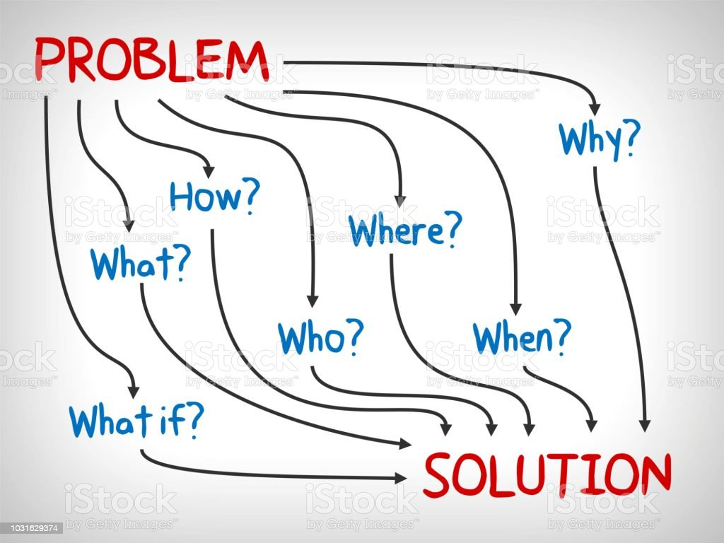 Problem And Solution Why What Who When How And Where Mind Map