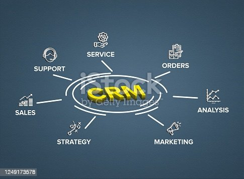 CRM (Customer Relationship Management) software structure/ module/ workflow icon construction concept on circle flow chart on with 3D effect.