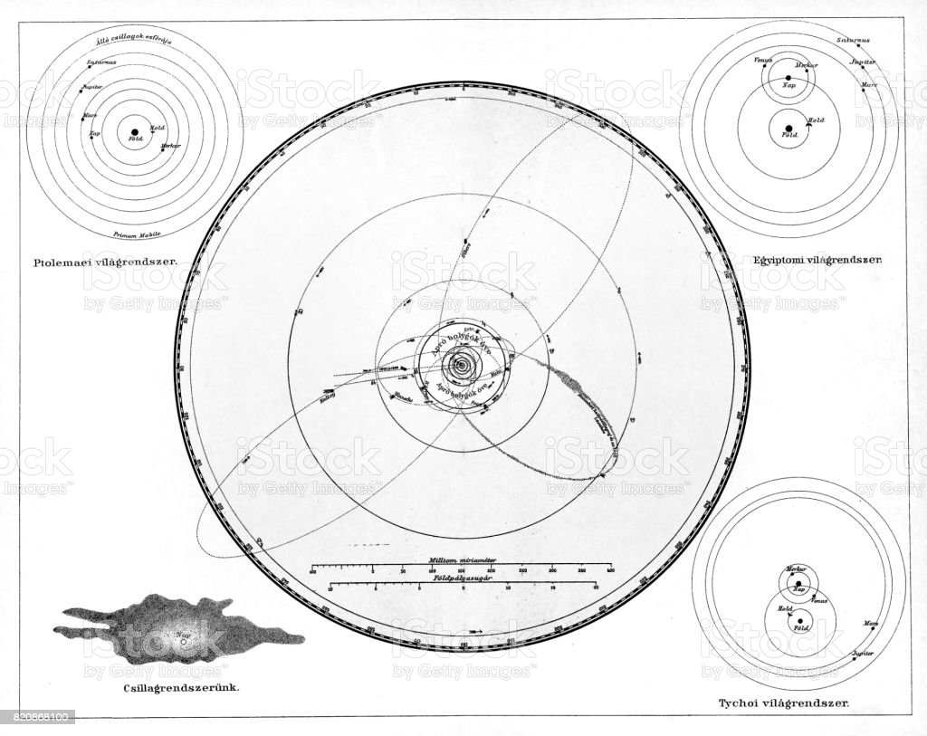 Solar System According to Ptolemy, Copernicus and Tycho, Geocentric Model, Heliocentric Model