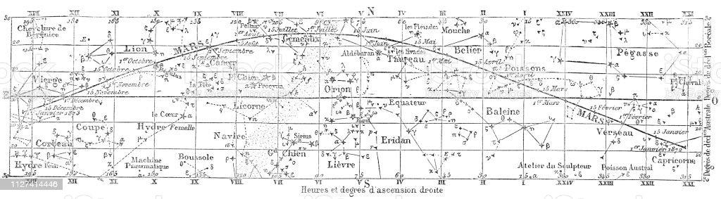 Quadro de estrela para o movimento e as posições de Marte em 1872 - século XIX - ilustração de arte em vetor