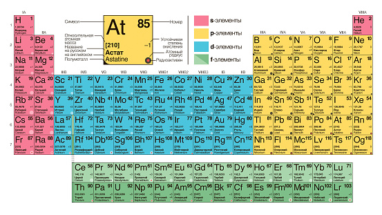 Table mendeleev, Types of periodic system of chemical elements