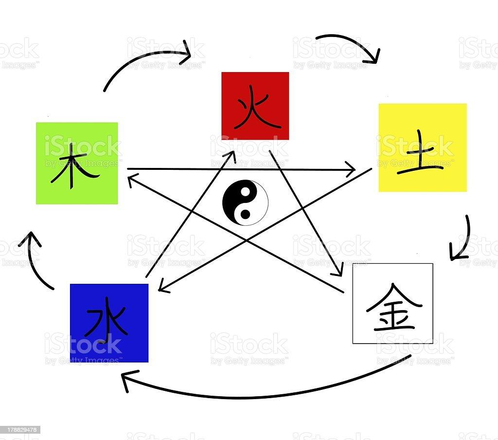 the five elements vector art illustration