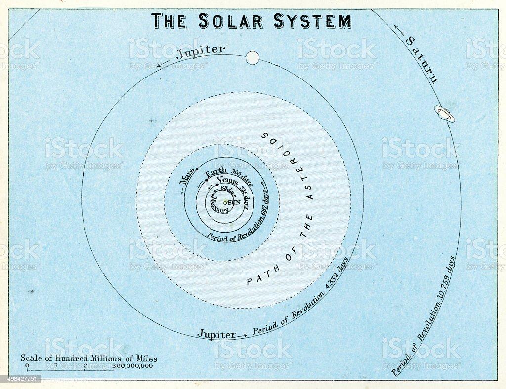 The Solar System vector art illustration
