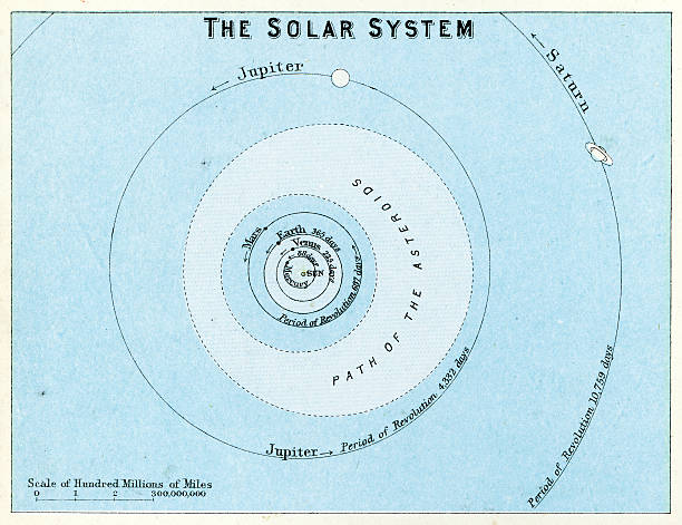 ilustrações de stock, clip art, desenhos animados e ícones de o sistema solar - mapa das estrelas