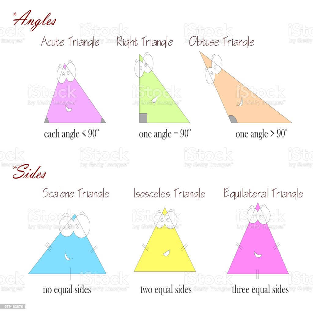 types of triangles based on angles and sides vector art illustration