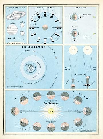 Victorian Astronomy Chart