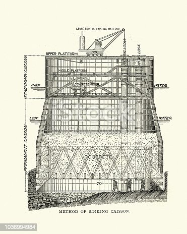 Vintage engraving of Victorian engineering, Method of sinking a Caisson, 19th Century. In geotechnical engineering, a caisson is a watertight retaining structure used, for example, to work on the foundations of a bridge pier, for the construction of a concrete dam