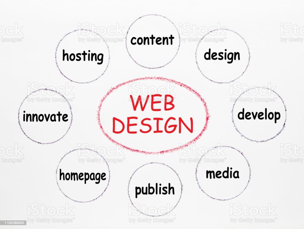 Web Design Diagram Stock Illustration Download Image Now Istock
