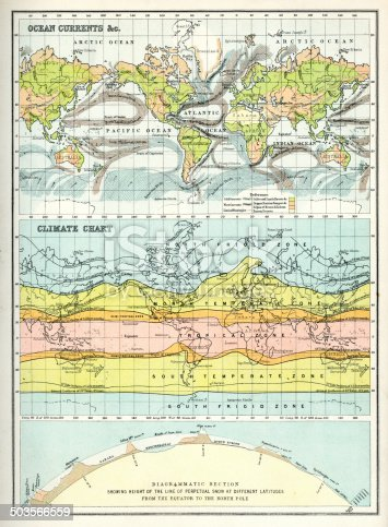 Vintage world maps of the World from 1891, showing the Ocean Currents, Climate Chart and Diagrammatic Section showing the line of perpetual snow a different latitudes from the equator to the North Pole