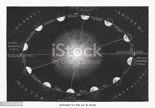 Yearly run of the earth around the sun (description in German). Wood engraving, published in 1893.
