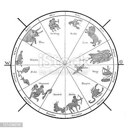 Zodiac Wheel Chart